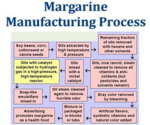 Butter Margarine-Manufacturing-Process