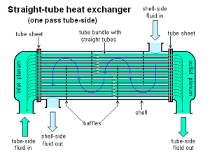 12-26-15 Straight-tube_heat_exchanger_1-pass