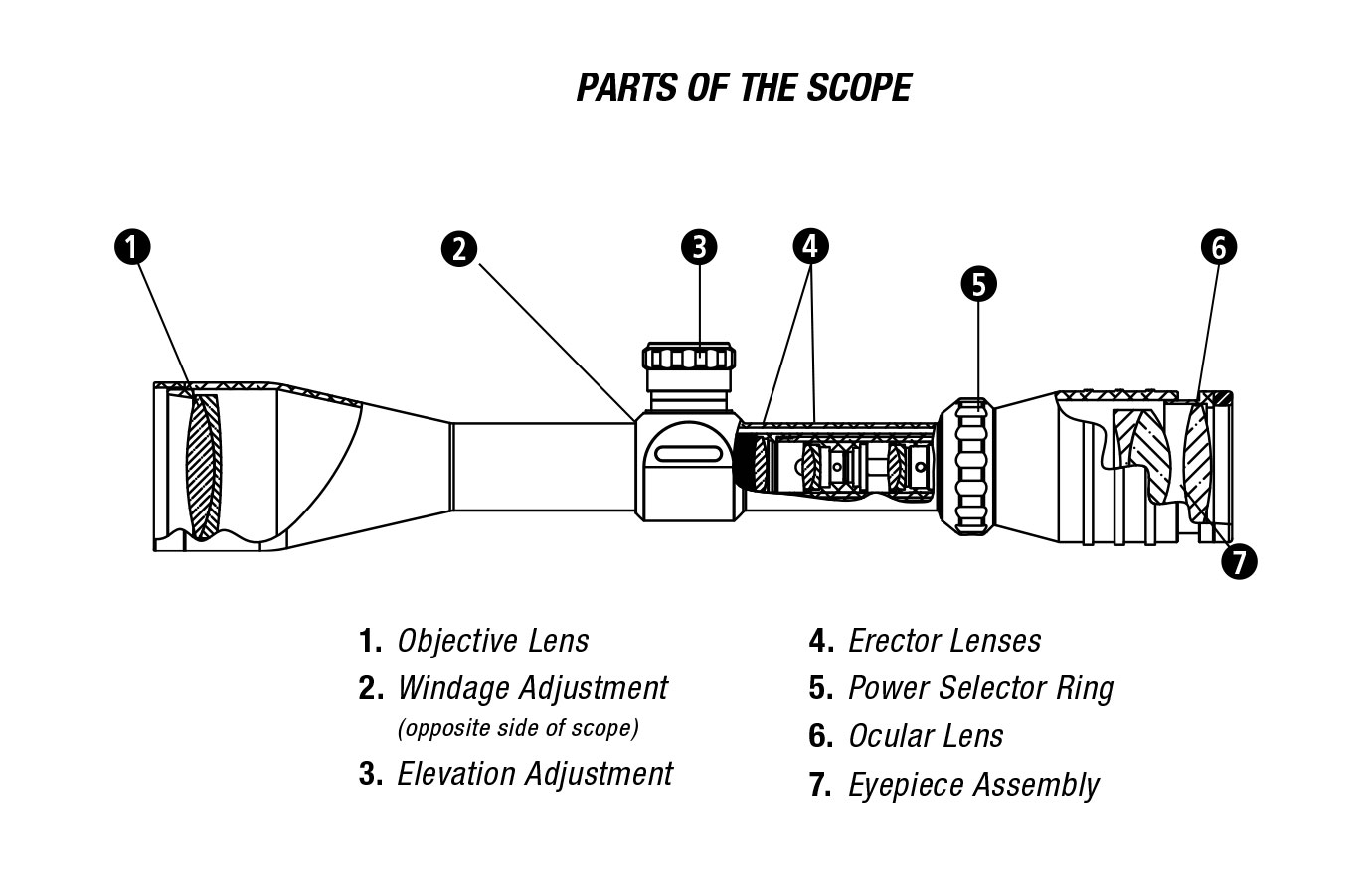Spotting Scopes And Why You Need Them On Prepper Broadcasting